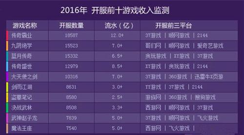 2016年开服前十游戏收入监测