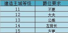 热血三国爵位和建造等级对照表